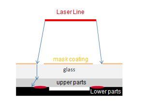 《塑料激光焊接中掩膜焊接工艺的难点》