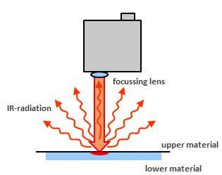 《激光塑料焊接中温度计质量监控原理及局限性》