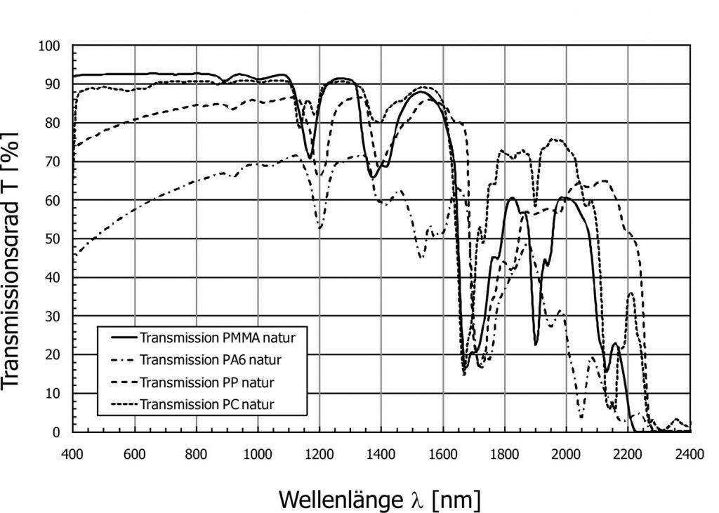 《PA、PBT等材料激光穿透率的检测方法》